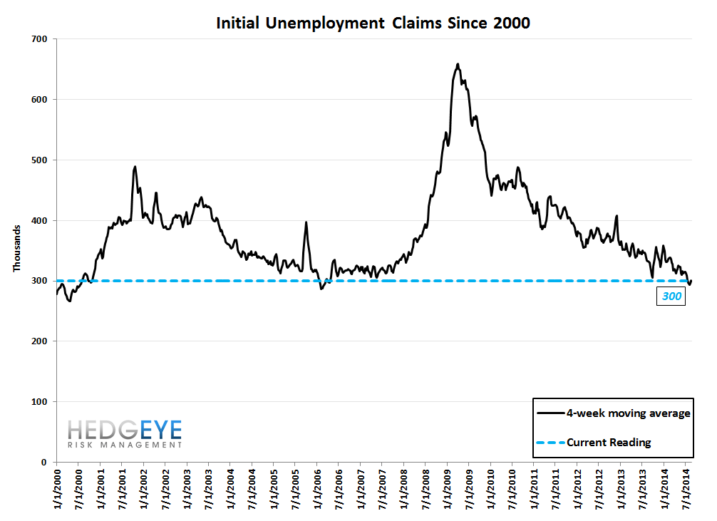 INITIAL CLAIMS - LABOR MKT CHUGGING ALONG - 10