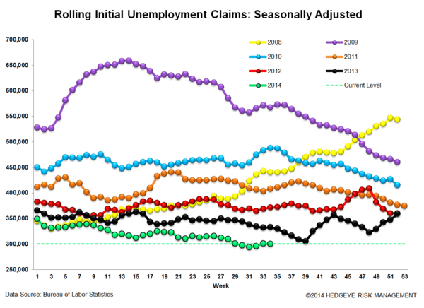 INITIAL CLAIMS - LABOR MKT CHUGGING ALONG - 3