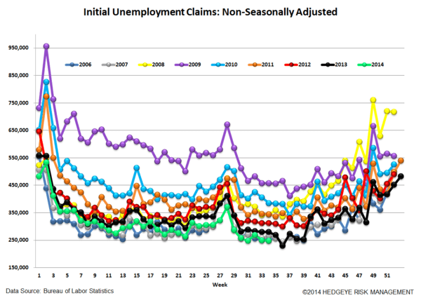 INITIAL CLAIMS - LABOR MKT CHUGGING ALONG - 5