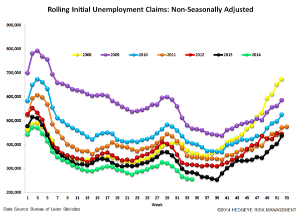INITIAL CLAIMS - LABOR MKT CHUGGING ALONG - 6