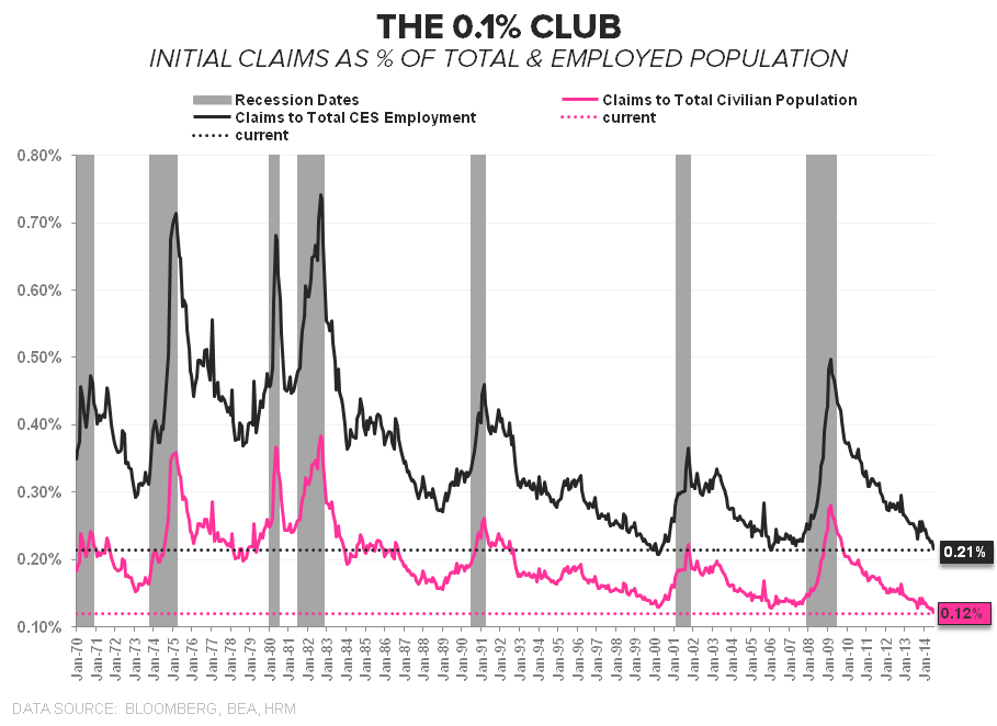 THE 0.1% CLUB:  INITIAL CLAIMS AND 2Q GDP - Claims the 0.1  Club