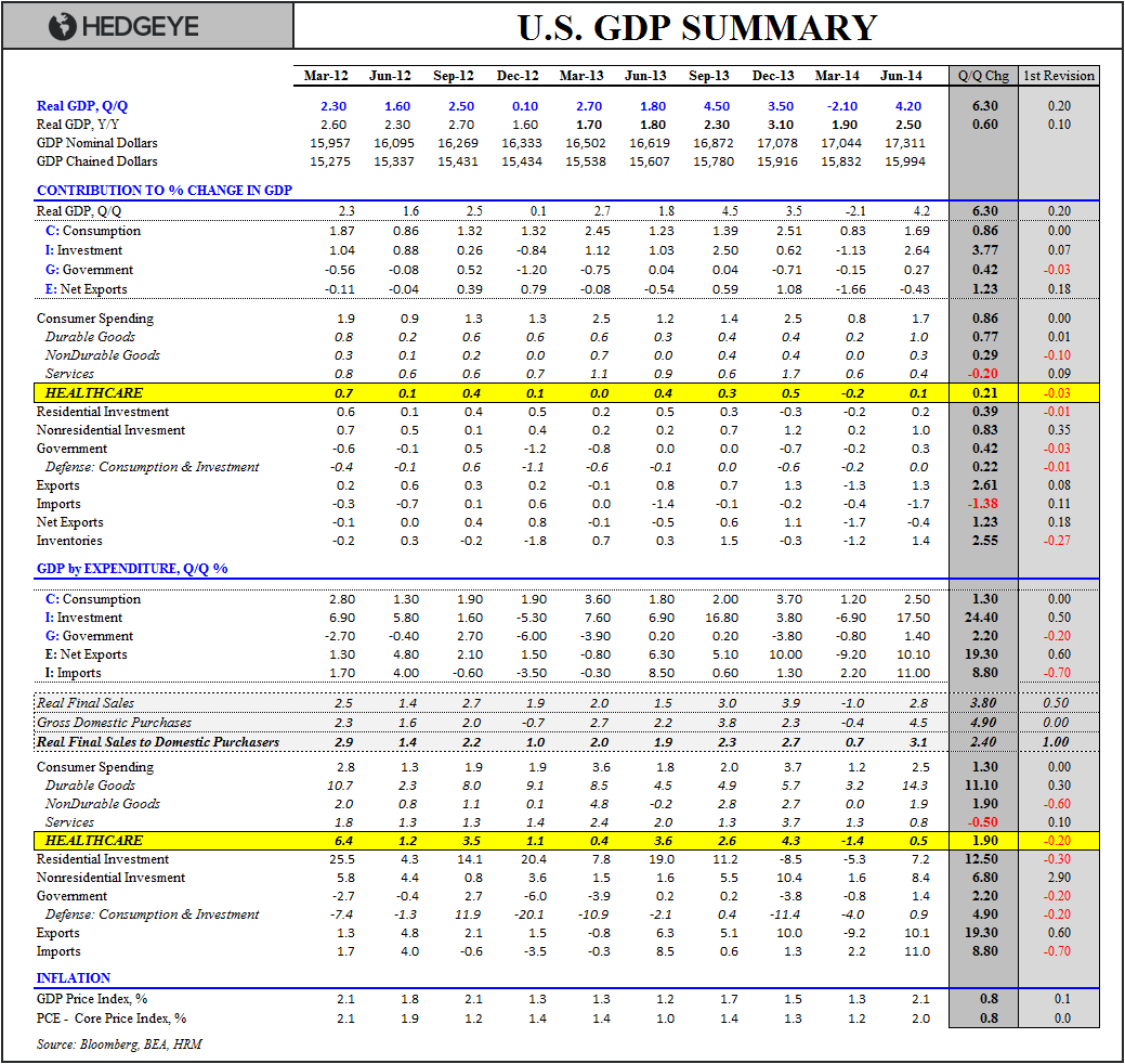 THE 0.1% CLUB:  INITIAL CLAIMS AND 2Q GDP - GDP Table