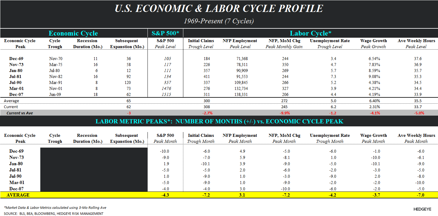 THE 0.1% CLUB:  INITIAL CLAIMS AND 2Q GDP - Labor cycle table