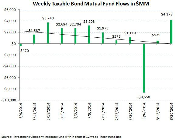 ICI Fund Flow Survey - 2-to-1 Demand for Fixed Income over Equities - chart 5