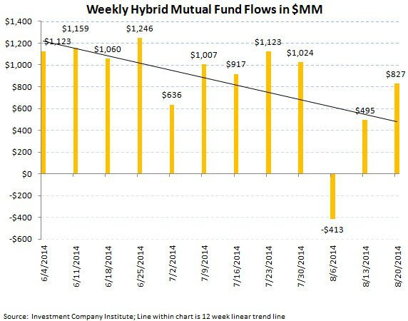 ICI Fund Flow Survey - 2-to-1 Demand for Fixed Income over Equities - chart 7