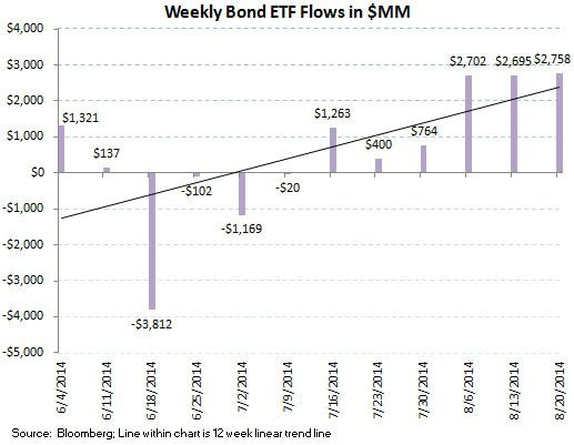 ICI Fund Flow Survey - 2-to-1 Demand for Fixed Income over Equities - chart 9