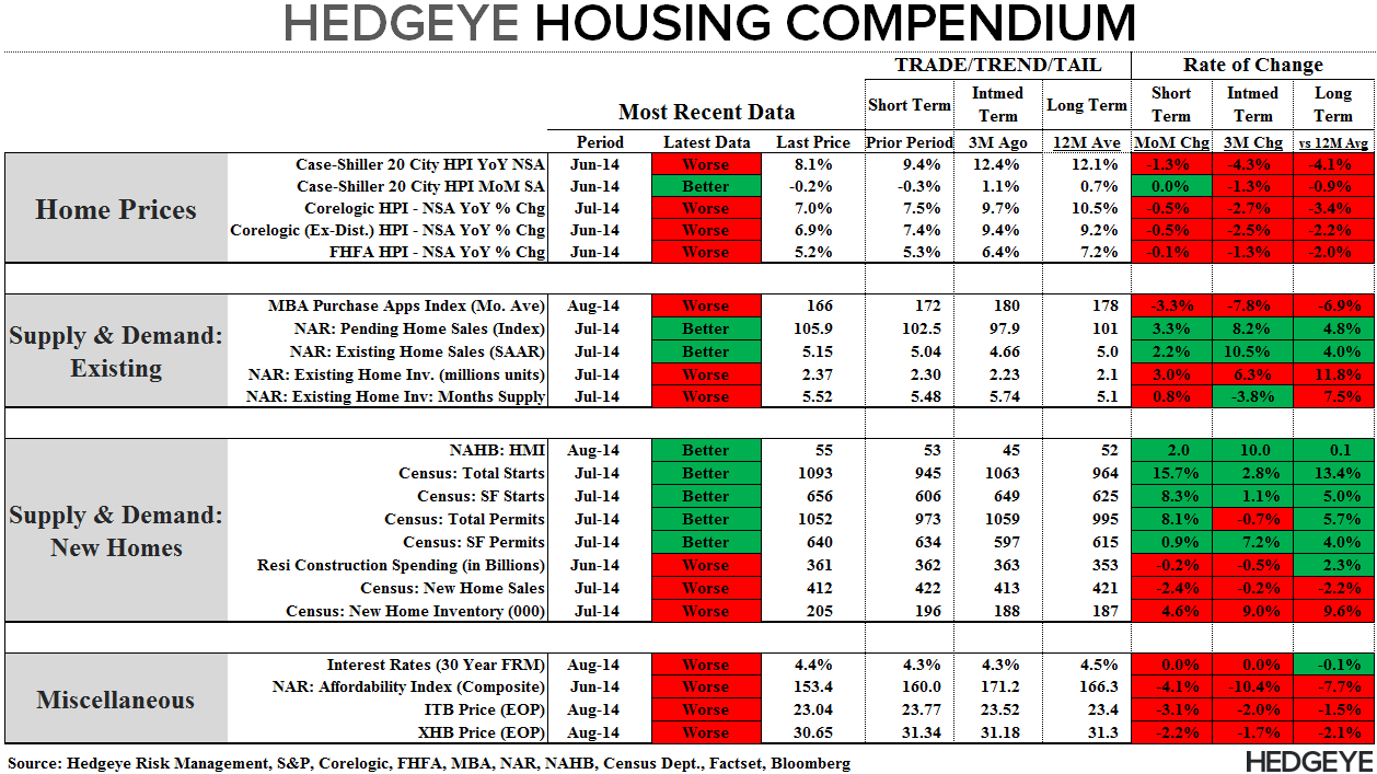 KNOWN UNKNOWNS - PENDING HOME SALES RISE IN JULY - Compendium 082814