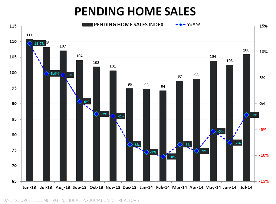 KNOWN UNKNOWNS - PENDING HOME SALES RISE IN JULY - PHS Index   YoY TTM