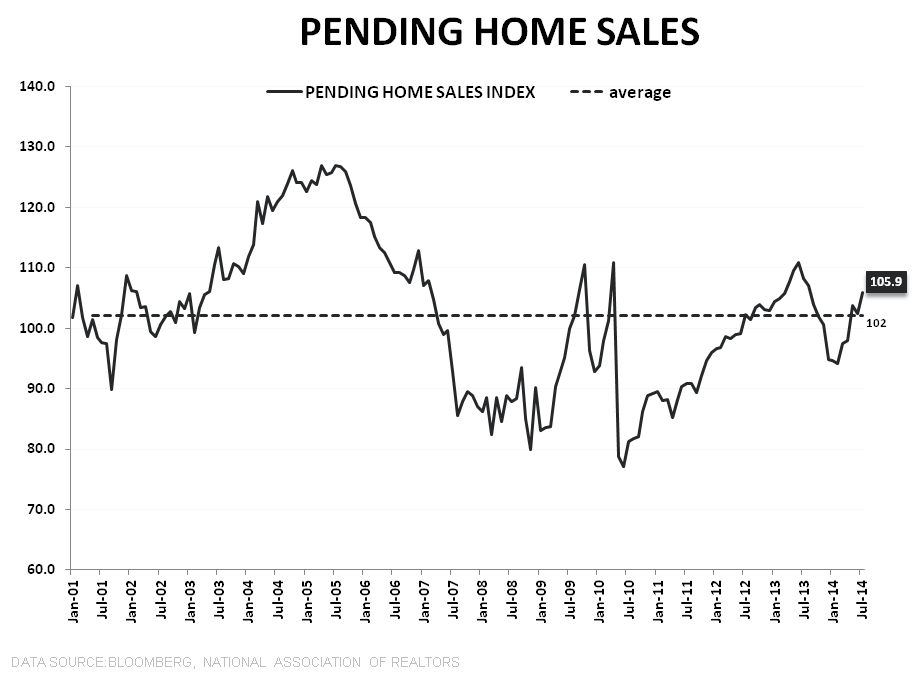 KNOWN UNKNOWNS - PENDING HOME SALES RISE IN JULY - PHS LT