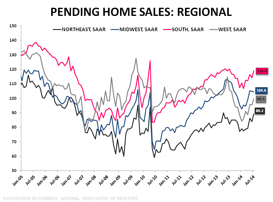 KNOWN UNKNOWNS - PENDING HOME SALES RISE IN JULY - PHS Regional