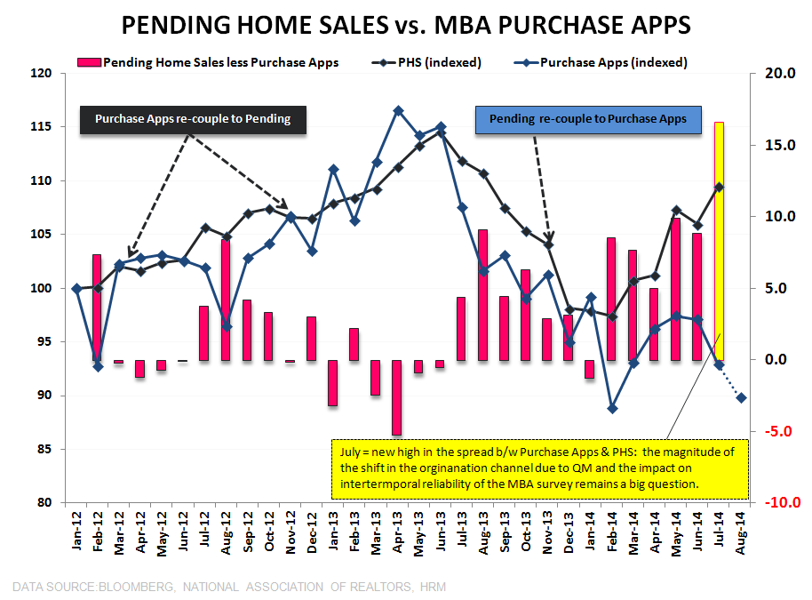 KNOWN UNKNOWNS - PENDING HOME SALES RISE IN JULY - PHS vs Purchase Apps   Spread 2