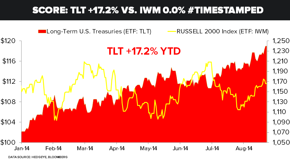 CHART OF THE DAY: $TLT +17.2% vs. $IWM 0.0% #TimeStamped - COD