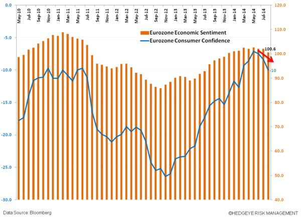 Playing The ECB's QE Games - w. econ and consum senti