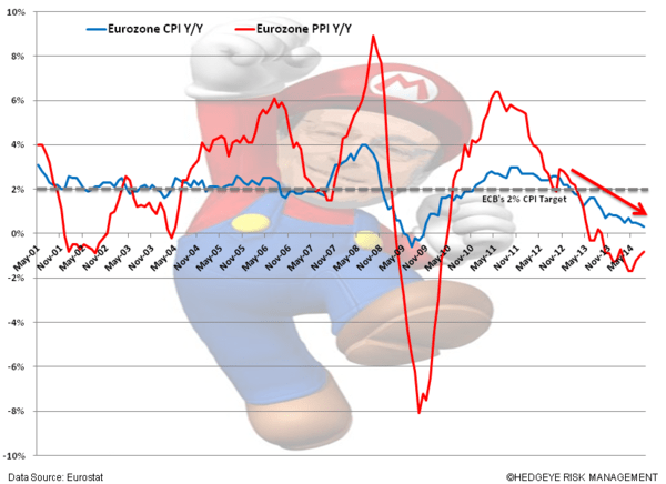 Playing The ECB's QE Games - zzz. Mario CPI