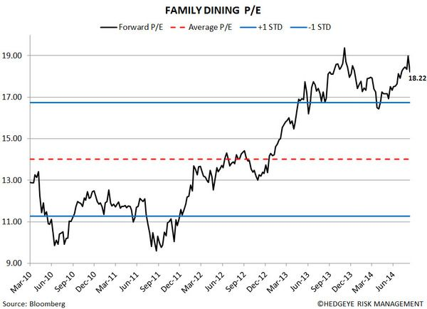 Restaurant Sector Valuation - 11