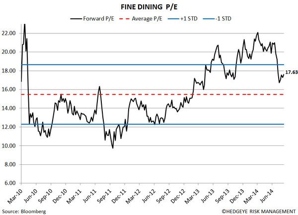 Restaurant Sector Valuation - 155