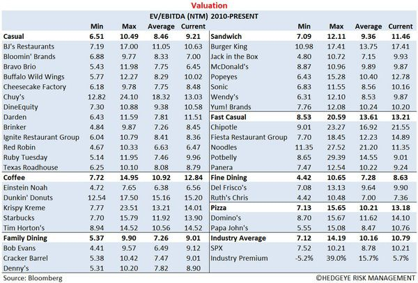 Restaurant Sector Valuation - 2