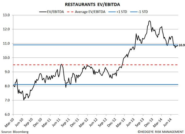 Restaurant Sector Valuation - 4