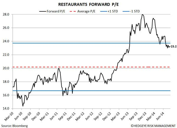 Restaurant Sector Valuation - 5