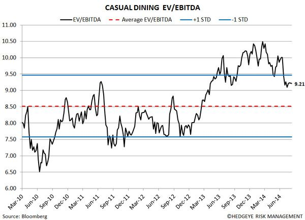 Restaurant Sector Valuation - 6