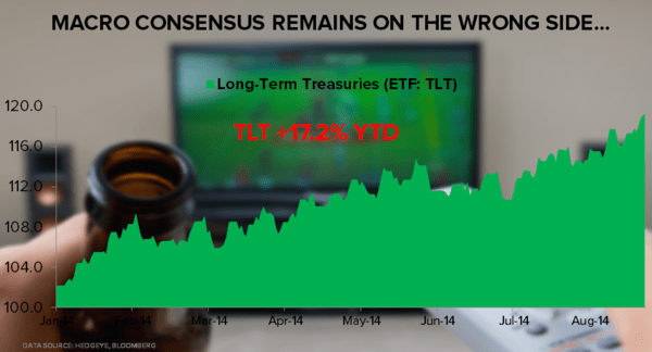 Macro Consensus Remains Royally Flummoxed Over Epic Move in Treasuries - TLT Chart
