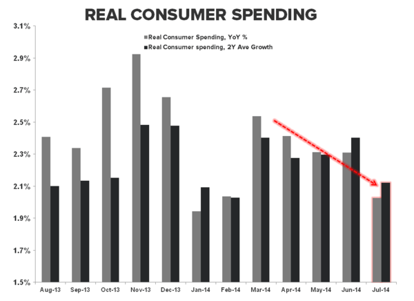Yep, US GDP Growth Is Slowing - consumer spending YoY
