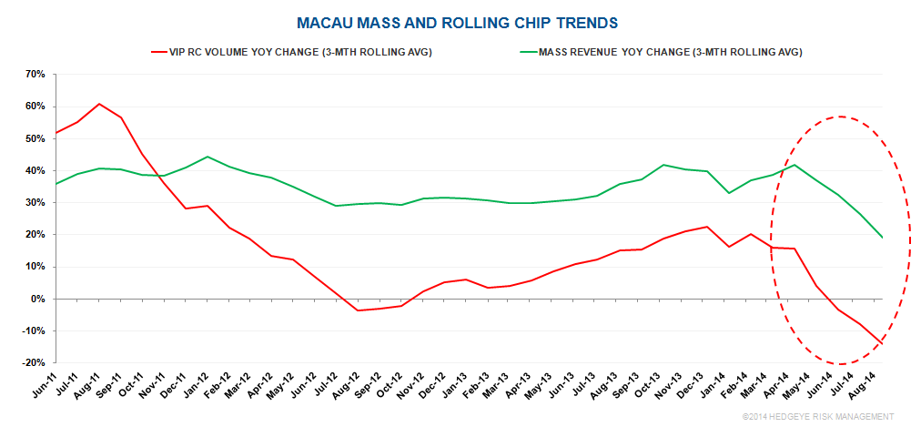 MACAU: MASS WEAKER THAN EVEN WE THOUGHT - M0