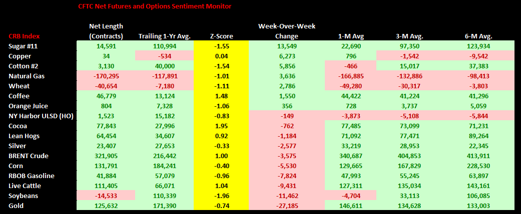 Commodities Weekly Sentiment Tracker - chart 1 CFTC Positioning
