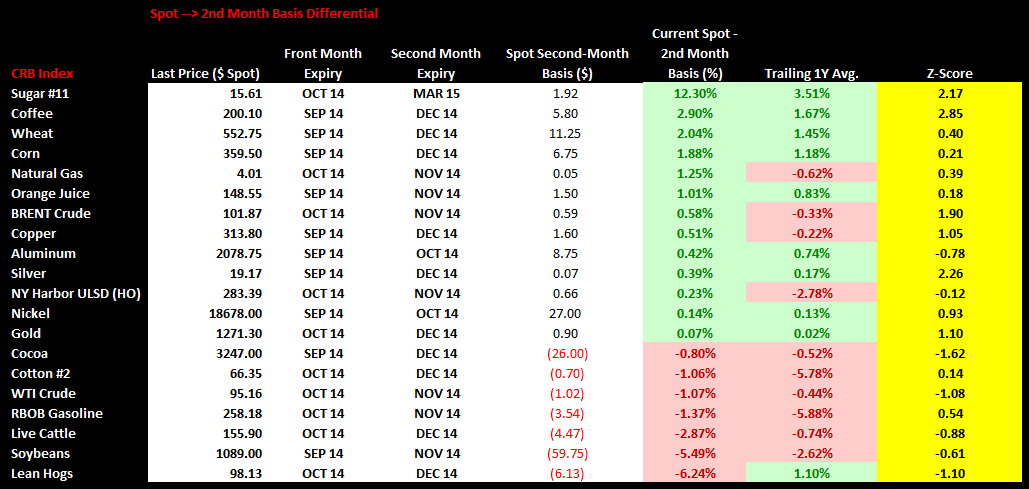 Commodities Weekly Sentiment Tracker - chart 2 spot 2nd year basis