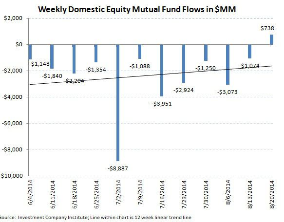Fund Flows, Refreshed (2-to-1 Demand for Fixed Income over Equities) - chart 3