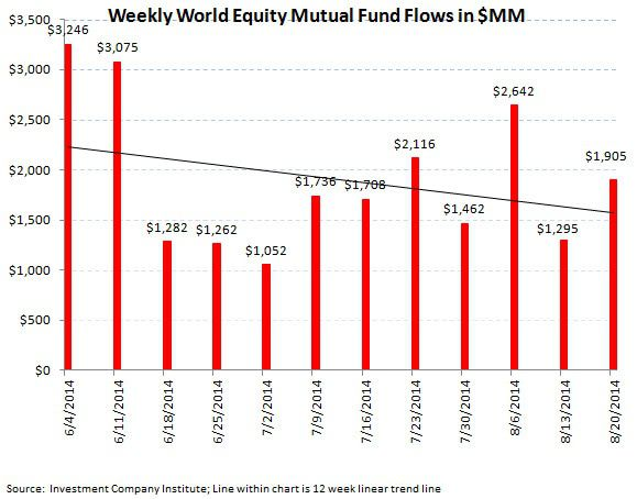 Fund Flows, Refreshed (2-to-1 Demand for Fixed Income over Equities) - chart 4