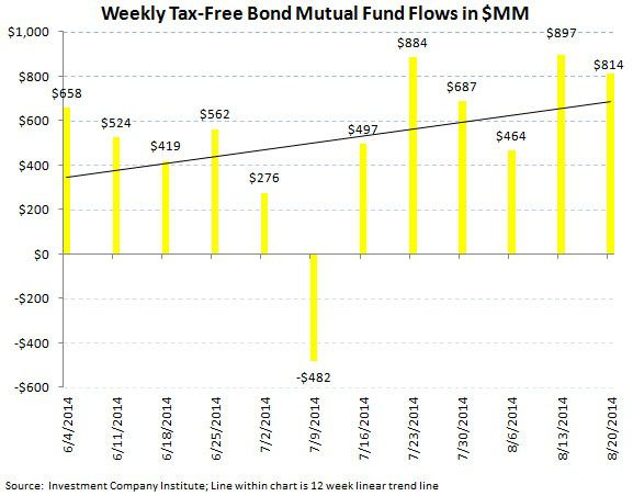 Fund Flows, Refreshed (2-to-1 Demand for Fixed Income over Equities) - chart 6