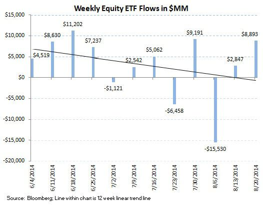 Fund Flows, Refreshed (2-to-1 Demand for Fixed Income over Equities) - chart 8
