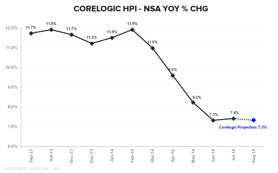 CORELOGIC HPI DATA - THE DILEMMA - Corelogic Aug YoY TTM
