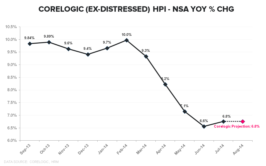 CORELOGIC HPI DATA - THE DILEMMA - Corelogic Ex Distressed Aug YoY TTM