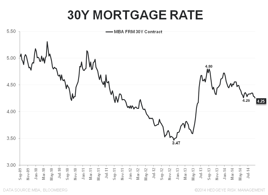 Mortgage Apps - August Anemia Complete - 30Y FRM