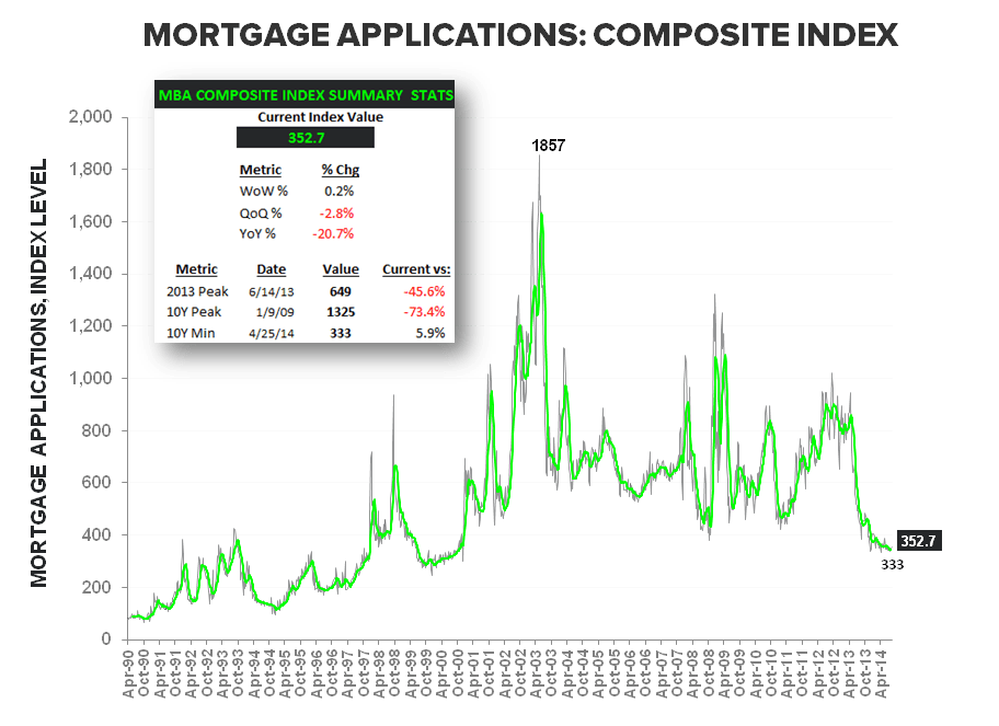 Mortgage Apps - August Anemia Complete - Composite LT w Summary Stats
