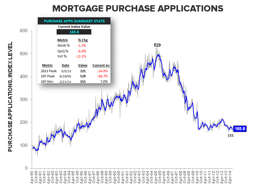 Mortgage Apps - August Anemia Complete - Purchase LT w Summary Stats