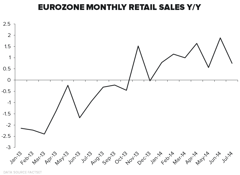 Retail – Big Sales Datapoint Today - 9 3 ECON chart3