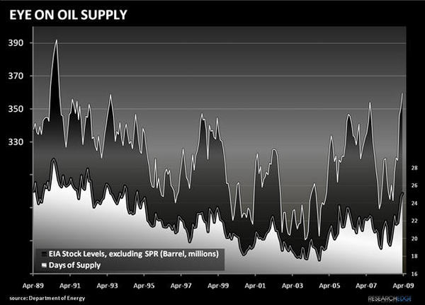 Oil Inventory At An Almost 20-Year High, But Does It Matter? - ol2