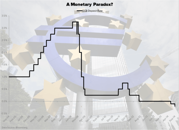CHART OF THE DAY: A Monetary Paradox? #ECB Deposit Rate - Chart of the Day