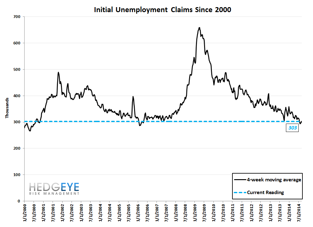 INITIAL CLAIMS - AUGUST WEAKENS RELATIVE TO JULY - 10