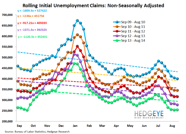 INITIAL CLAIMS - AUGUST WEAKENS RELATIVE TO JULY - 12