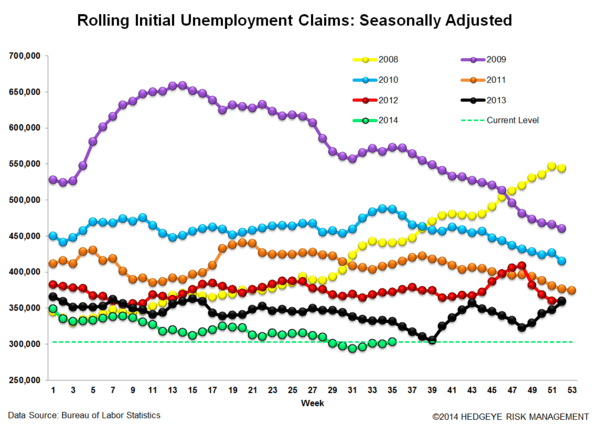 INITIAL CLAIMS - AUGUST WEAKENS RELATIVE TO JULY - 3