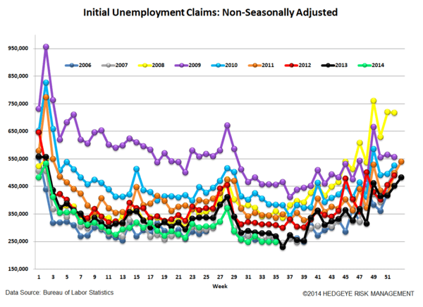 INITIAL CLAIMS - AUGUST WEAKENS RELATIVE TO JULY - 5