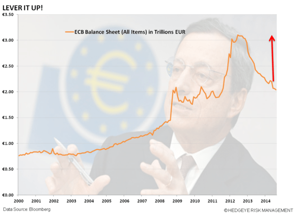 Draghi Surprises With A Rate Cut!  QE Ahead? - t. BALANCE SHEET