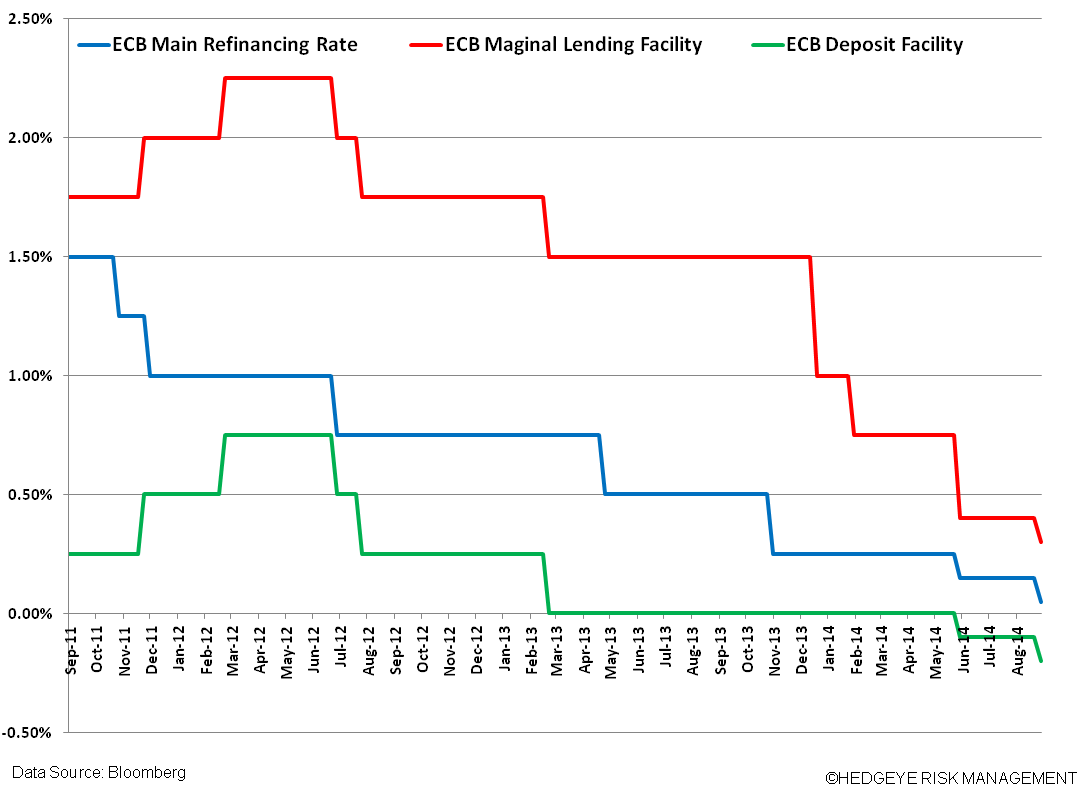 Draghi Surprises With A Rate Cut!  QE Ahead? - t. RATES