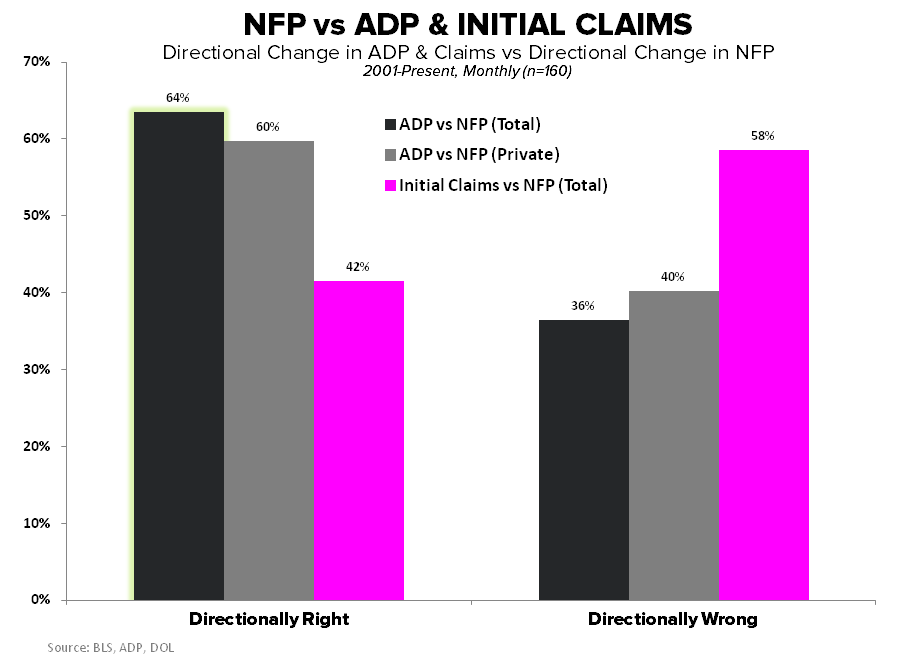 (HEDG)EYE-CANDY:  ADP vs. NFP vs. CLAIMS - NFP vs ADP   Initial Claims