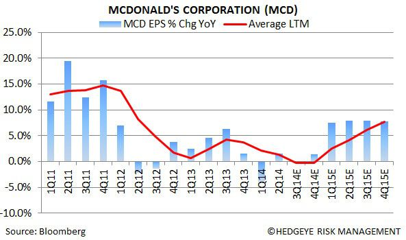 MCD: Why We Are Short - 1
