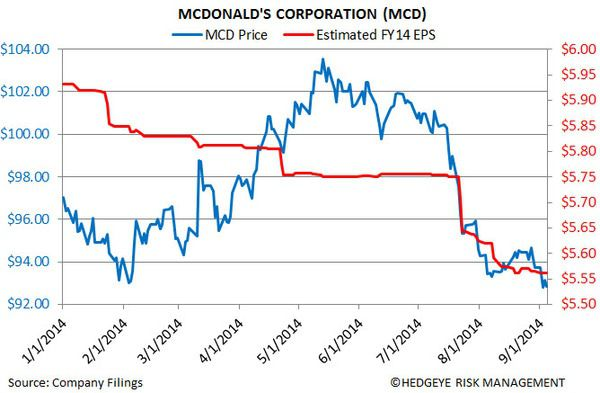 MCD: Why We Are Short - 2
